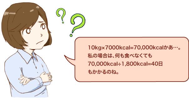 10kg×7000kcal=70,000kcalかあ…。私の場合は、何も食べなくても70,000kcal÷1,800kcal=40日もかかるのね。