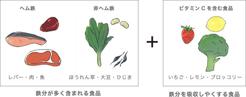 ビタミンB1を吸収しやくする野菜群