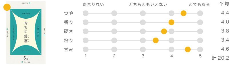 青森県産青天の霹靂(特別栽培米)