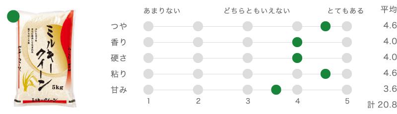 富山県産ミルキークイーン