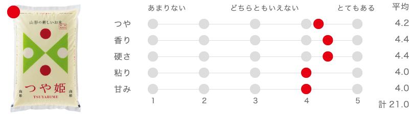 山形県産つや姫(特別栽培米)